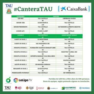 Resultados cantera TAU Castello